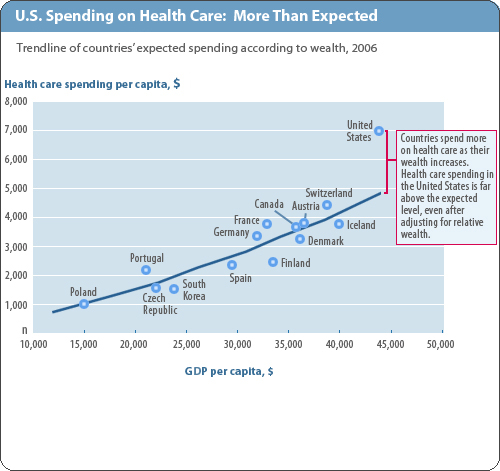 US Spending on Healthcare 2.jpg